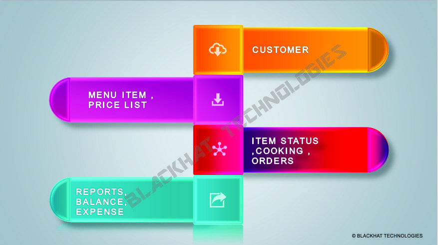 Multi Restaurant Management System In Patna