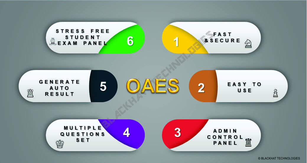 Online Examination Software In Patna